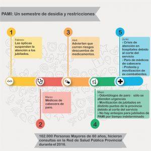 Crisis PAMI - Joaquin Blanco