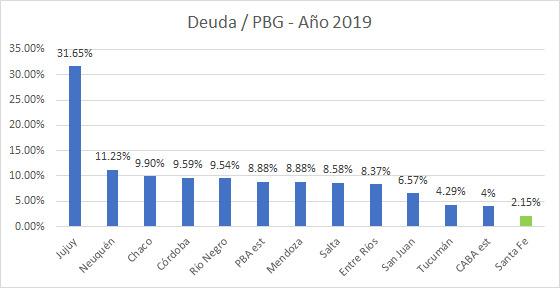 Deuda - PBG