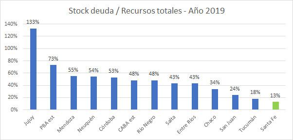 Stock deuda - recursos totales